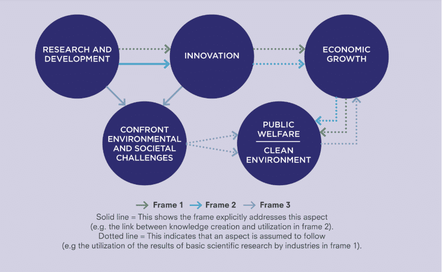Three frames of Innovation Policy, Transformative Innovation Policy Consortium