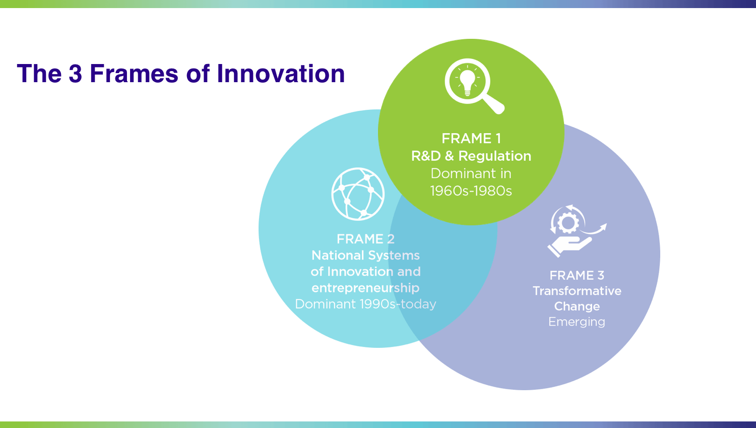 Diagram of three frames of innovation, Source: Schot, Steinmueller, 2018, Transformative Innovation Policy Consortium