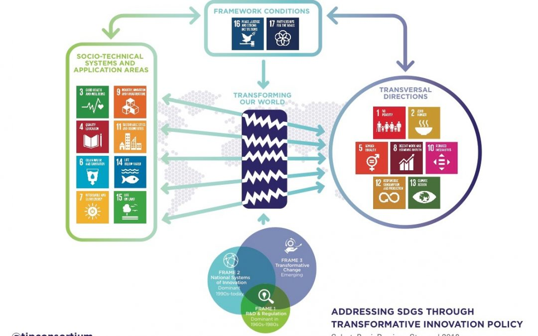 Transform Innovation Policy; Transform Our World? STI as a Game-changer for the SDGs