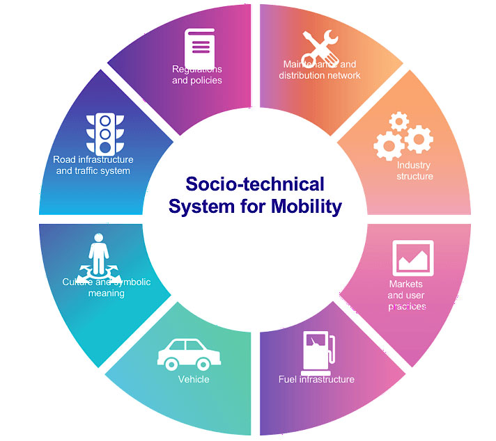 Socio-technical system for mobility, TIP theory,Transformative Innovation Policy Consortium