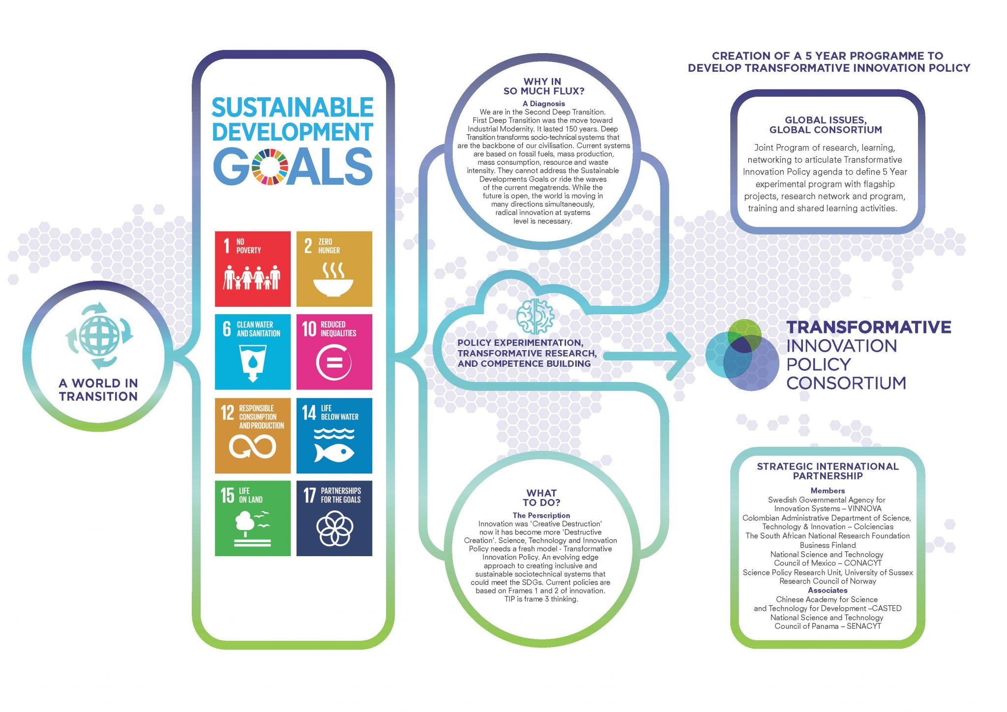 THE SUSTAINABLE DEVELOPMENT GOALS, TIPC
